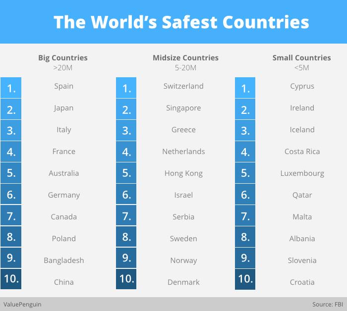 קפריסין היא אחת המדינות הבטוחות ביותר בעולם מאת: אסף סוחריאנו